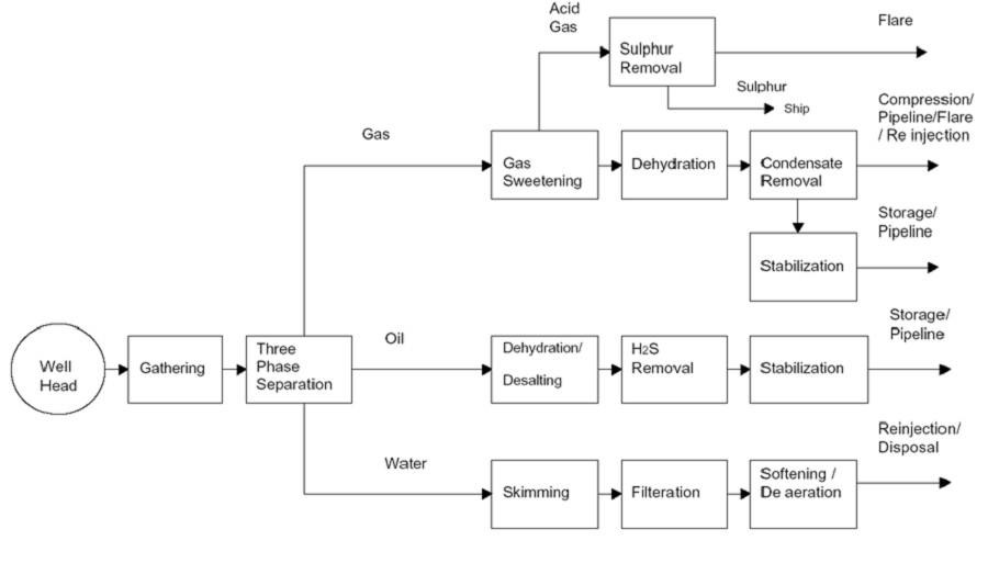 O&G Block Diagram